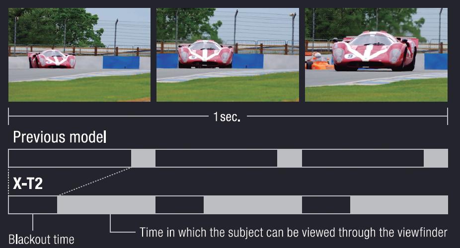Różnica w czasie zaczernienia obrazu Poprzedni model i X-T2